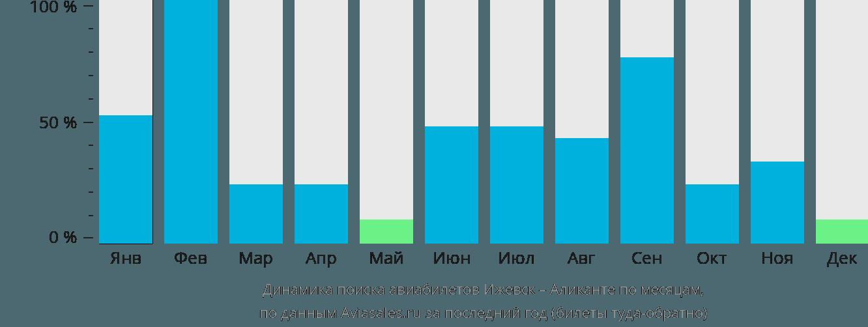Динамика поиска авиабилетов из Ижевска в Аликанте по месяцам