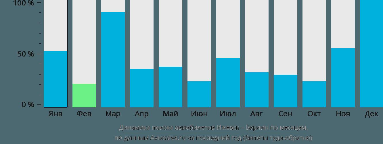 Динамика поиска авиабилетов из Ижевска в Берлин по месяцам