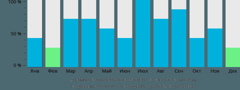 Динамика поиска авиабилетов из Ижевска в Копенгаген по месяцам