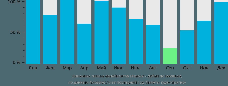 Динамика поиска авиабилетов из Ижевска в Дубай по месяцам