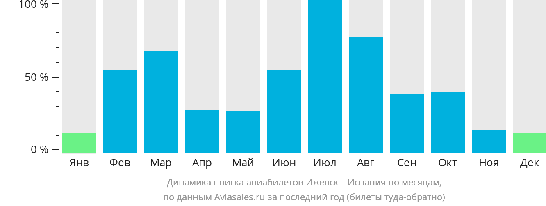 Динамика поиска авиабилетов из Ижевска в Испанию по месяцам