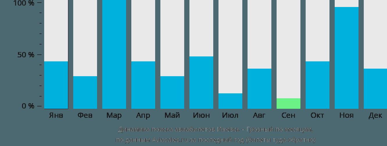 Динамика поиска авиабилетов из Ижевска в Грозный по месяцам