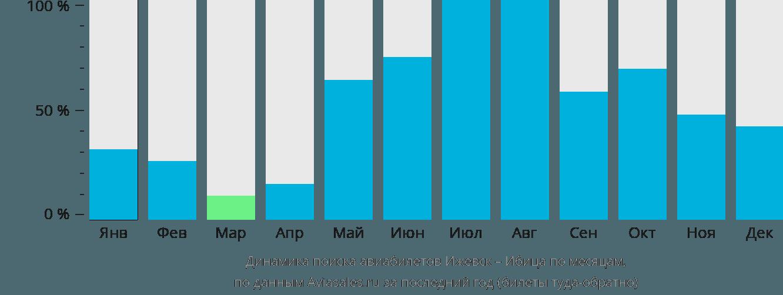 Динамика поиска авиабилетов из Ижевска на Ибицу по месяцам