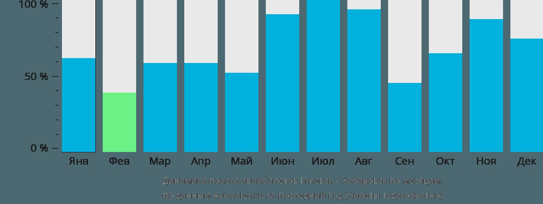 Динамика поиска авиабилетов из Ижевска в Хабаровск по месяцам