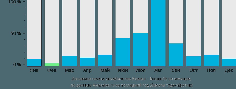 Динамика поиска авиабилетов из Ижевска в Кишинёв по месяцам