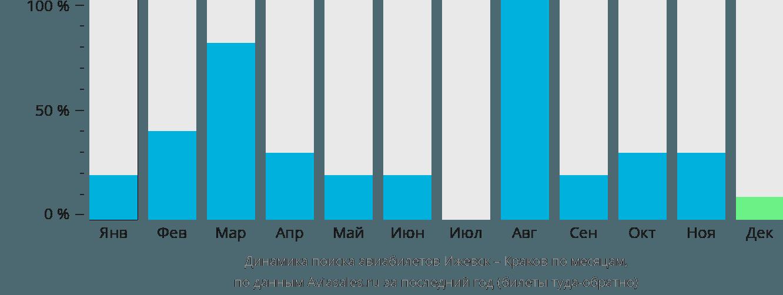 Динамика поиска авиабилетов из Ижевска в Краков по месяцам