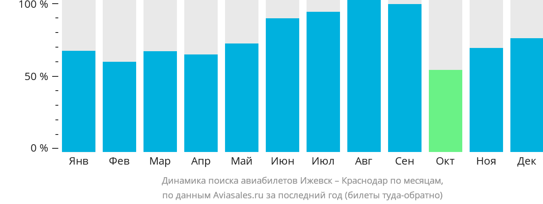 Динамика поиска авиабилетов из Ижевска в Краснодар по месяцам