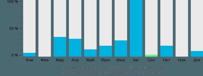 Динамика поиска авиабилетов из Ижевска в Гянджу по месяцам