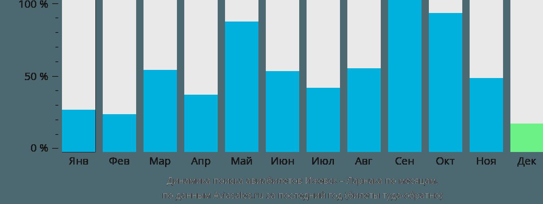 Динамика поиска авиабилетов из Ижевска в Ларнаку по месяцам