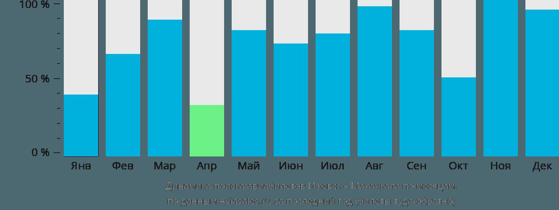 Динамика поиска авиабилетов из Ижевска в Махачкалу по месяцам