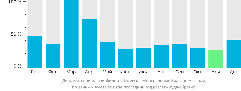Динамика поиска авиабилетов из Ижевска в Минеральные воды по месяцам