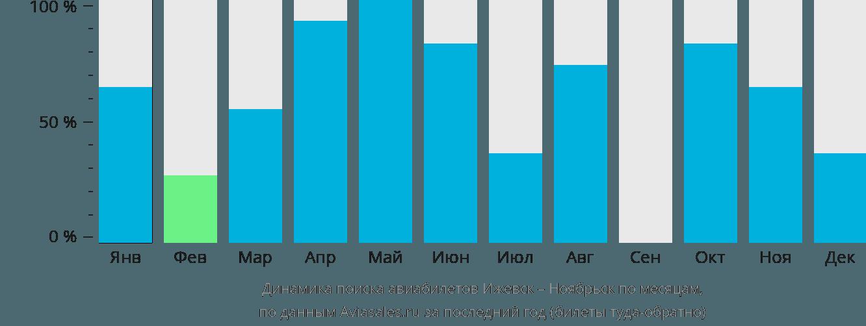 Динамика поиска авиабилетов из Ижевска в Ноябрьск по месяцам