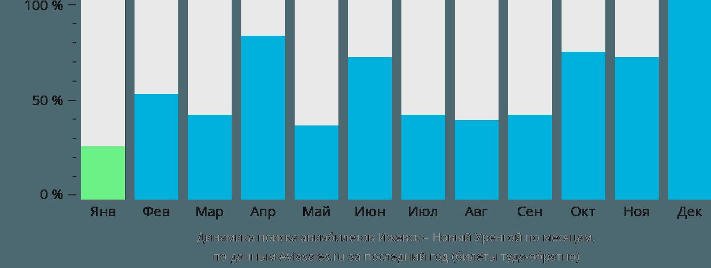 Динамика поиска авиабилетов из Ижевска в Новый Уренгой по месяцам