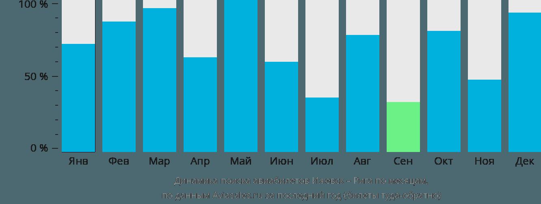 Динамика поиска авиабилетов из Ижевска в Ригу по месяцам