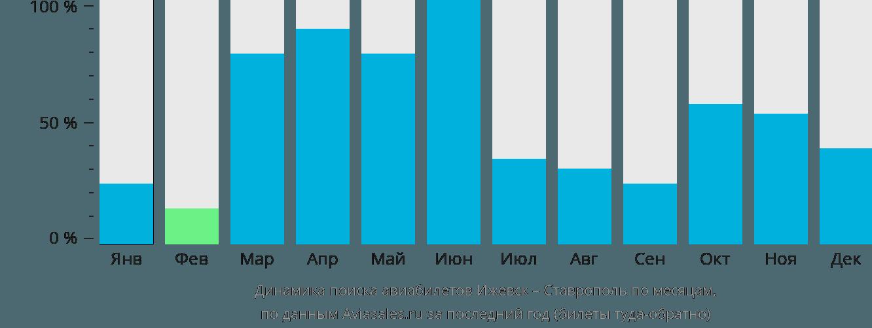 Динамика поиска авиабилетов из Ижевска в Ставрополь по месяцам