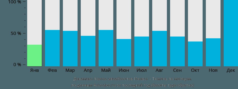 Динамика поиска авиабилетов из Ижевска в Тюмень по месяцам