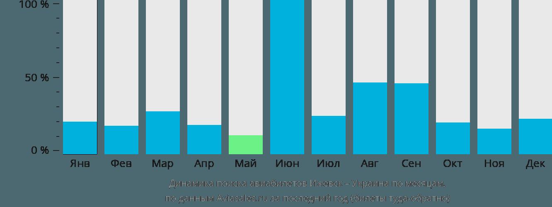 Динамика поиска авиабилетов из Ижевска в Украину по месяцам