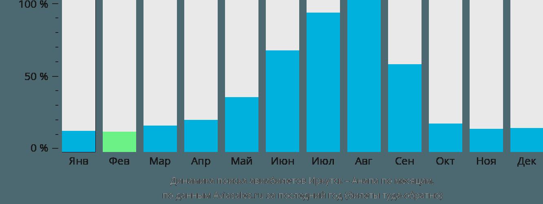 Динамика поиска авиабилетов из Иркутска в Анапу по месяцам