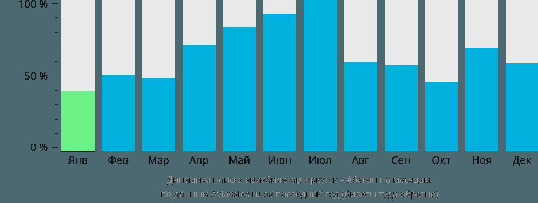Динамика поиска авиабилетов из Иркутска в Абакан по месяцам