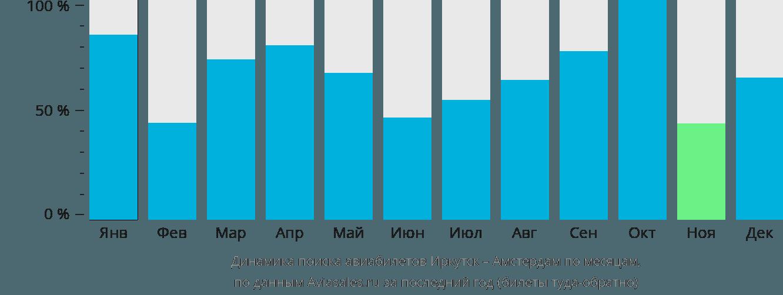 Динамика поиска авиабилетов из Иркутска в Амстердам по месяцам