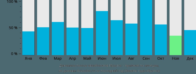 Динамика поиска авиабилетов из Иркутска в Армению по месяцам