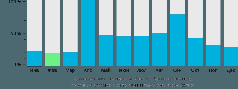 Динамика поиска авиабилетов из Иркутска в Афины по месяцам