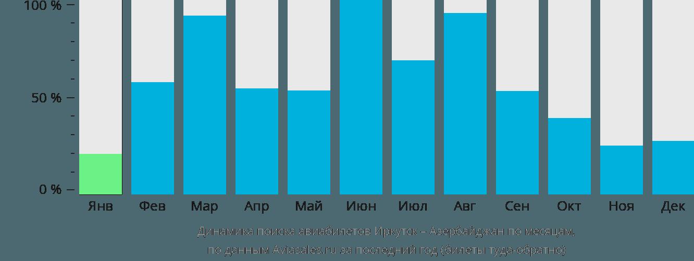 Динамика поиска авиабилетов из Иркутска в Азербайджан по месяцам