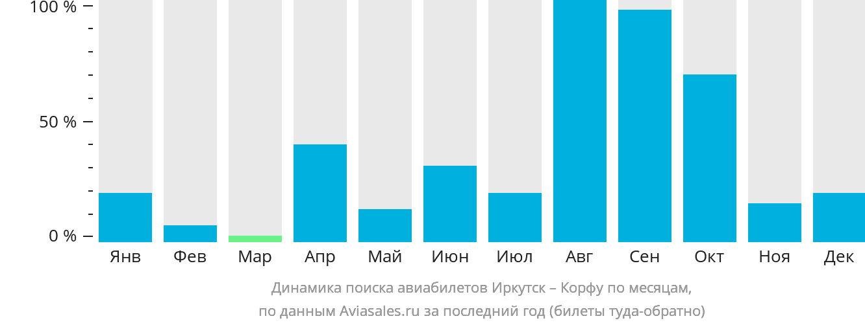 Динамика поиска авиабилетов из Иркутска на Корфу по месяцам