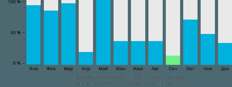 Динамика поиска авиабилетов из Иркутска в Чили по месяцам