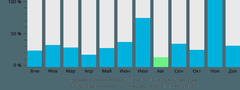 Динамика поиска авиабилетов из Иркутска в Копенгаген по месяцам