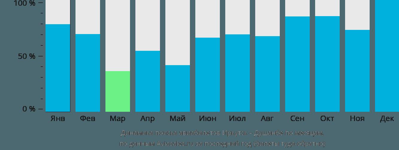 Динамика поиска авиабилетов из Иркутска в Душанбе по месяцам