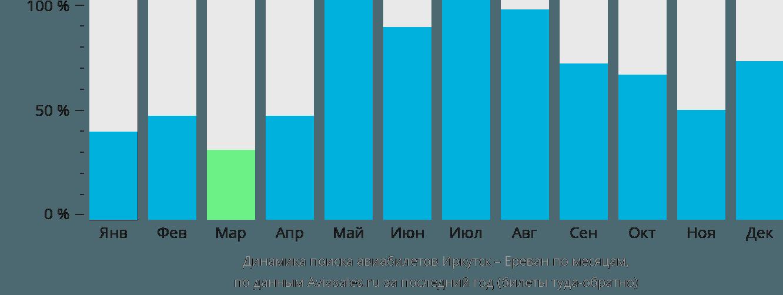 Динамика поиска авиабилетов из Иркутска в Ереван по месяцам