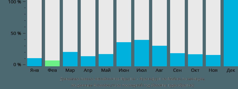 Динамика поиска авиабилетов из Иркутска во Франкфурт-на-Майне по месяцам