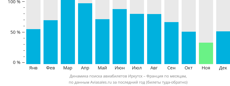 Динамика поиска авиабилетов из Иркутска во Францию по месяцам