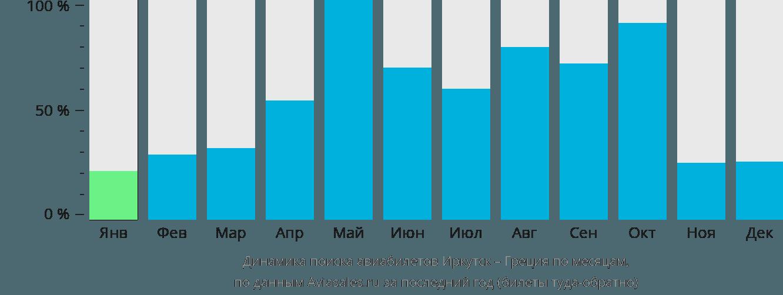 Динамика поиска авиабилетов из Иркутска в Грецию по месяцам