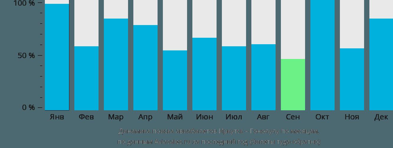 Динамика поиска авиабилетов из Иркутска в Гонолулу по месяцам