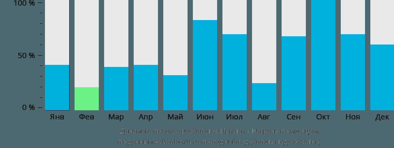 Динамика поиска авиабилетов из Иркутска в Назрань по месяцам