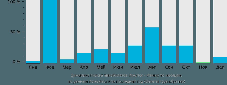 Динамика поиска авиабилетов из Иркутска в Измир по месяцам