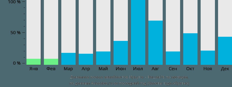 Динамика поиска авиабилетов из Иркутска в Кишинёв по месяцам