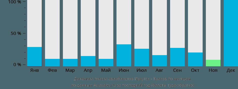 Динамика поиска авиабилетов из Иркутска в Краков по месяцам