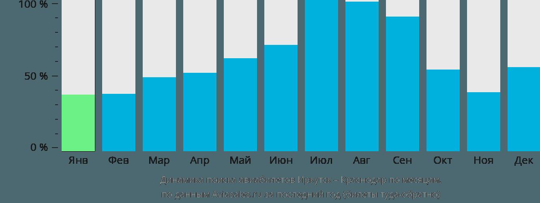 Динамика поиска авиабилетов из Иркутска в Краснодар по месяцам