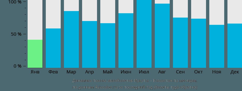 Динамика поиска авиабилетов из Иркутска в Казахстан по месяцам