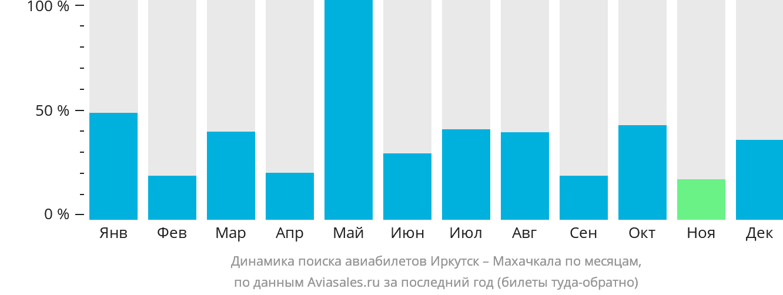 Динамика поиска авиабилетов из Иркутска в Махачкалу по месяцам