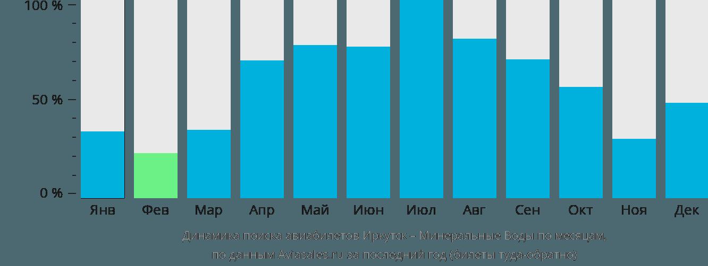 Динамика поиска авиабилетов из Иркутска в Минеральные воды по месяцам
