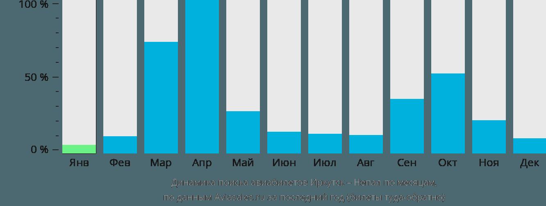 Динамика поиска авиабилетов из Иркутска в Непал по месяцам