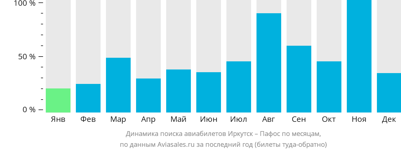Динамика поиска авиабилетов из Иркутска в Пафос по месяцам