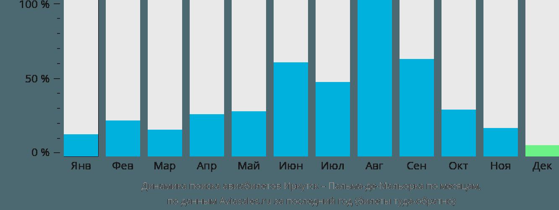 Динамика поиска авиабилетов из Иркутска в Пальма-де-Майорку по месяцам
