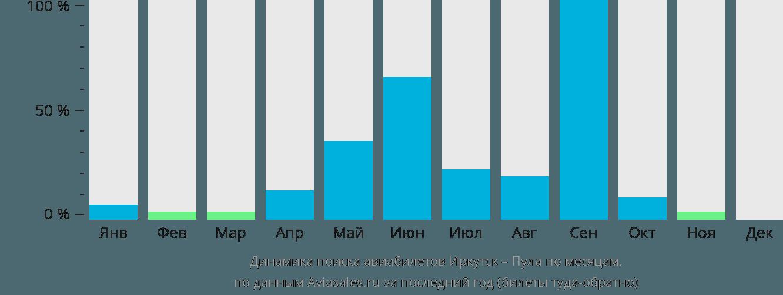 Динамика поиска авиабилетов из Иркутска в Пулу по месяцам