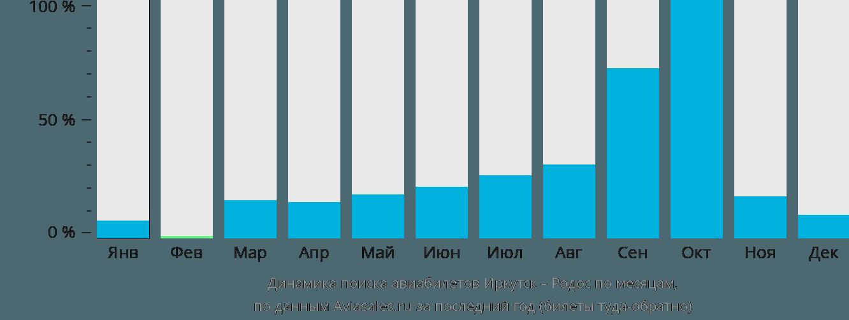 Динамика поиска авиабилетов из Иркутска на Родос по месяцам