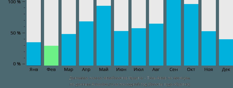 Динамика поиска авиабилетов из Иркутска в Тель-Авив по месяцам